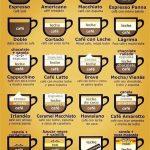 Koffiekaart Spanje